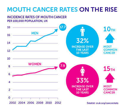 Cancer on the rise chart