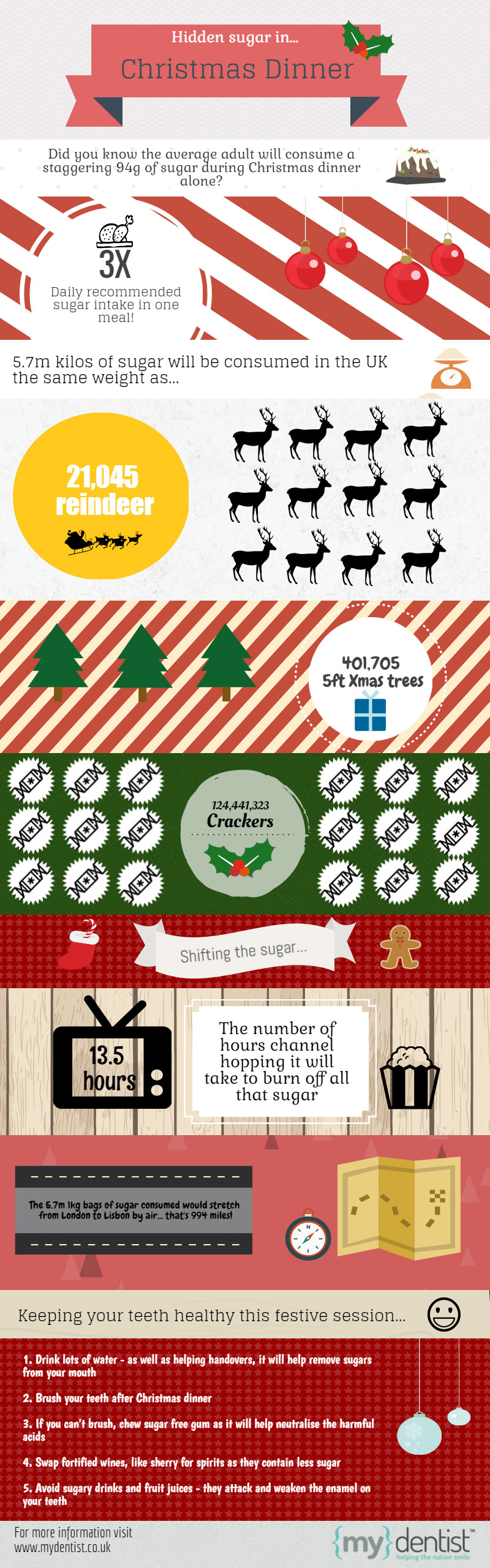 mydentist Christmas infographic December